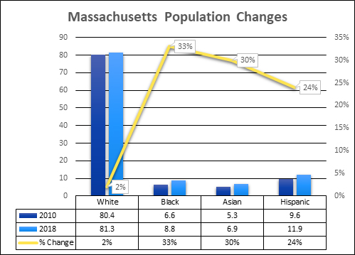MA changing population