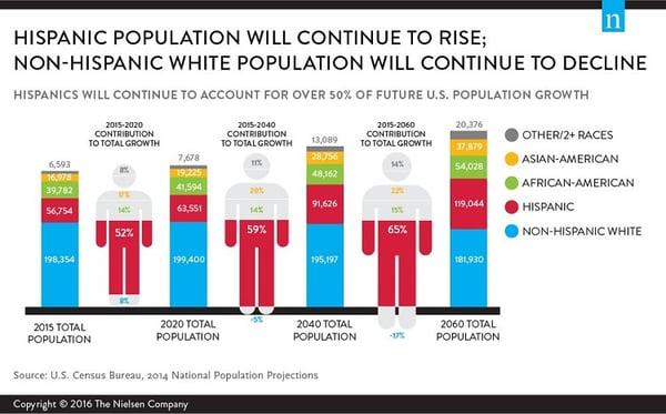 hispanic population in the us