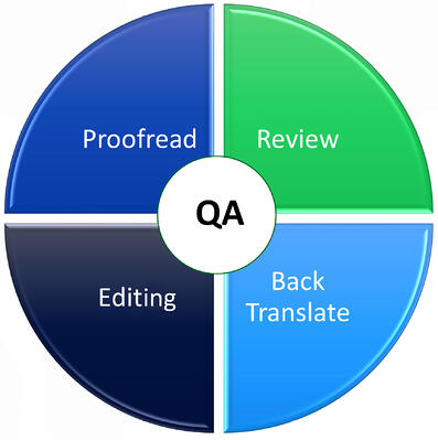 translation quality assurance QA