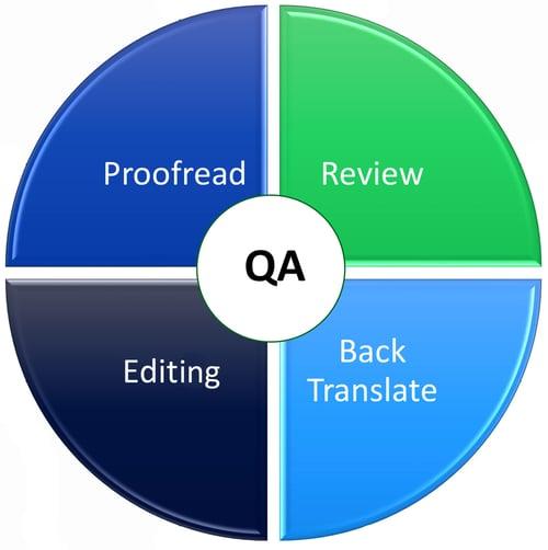 QA square