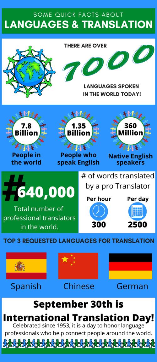 Translation Day Infographic