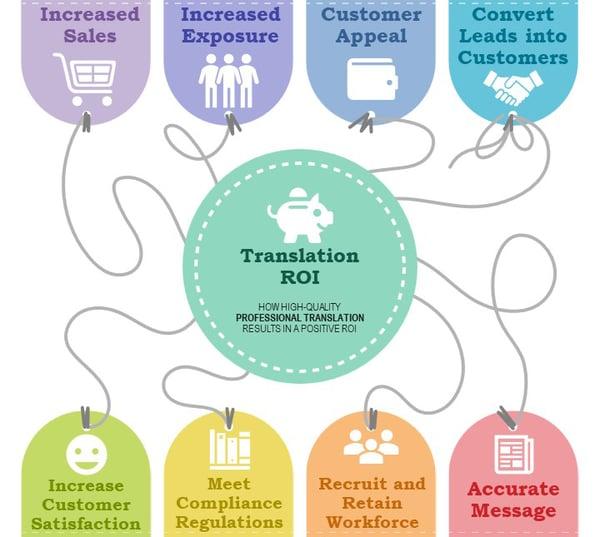 Translation ROI Simplified